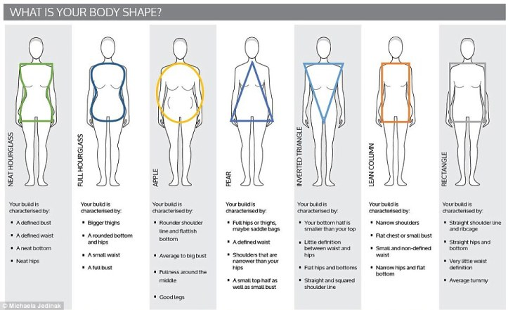 http://www.dailymail.co.uk/femail/article-2440176/Women-hourglass-20s-apple-50s-How-female-body-shapes-change-age.html