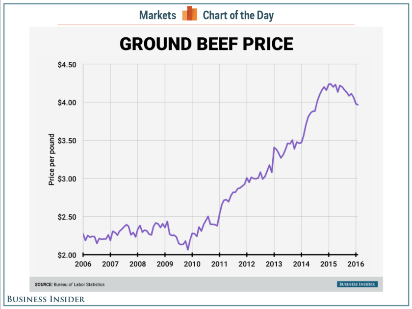 beef-prices-cotd